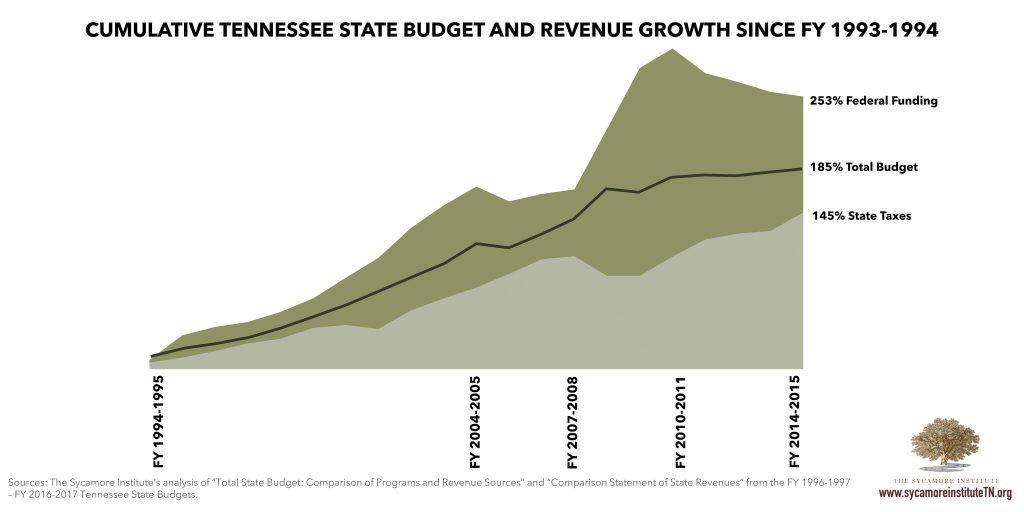 Cumulative Budget Growth
