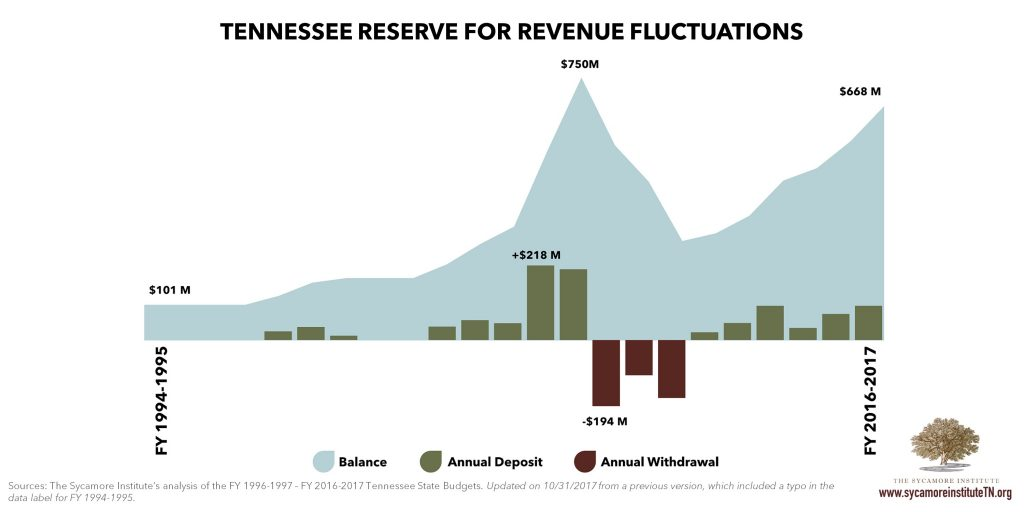 Tennessee Reserve for Revenue Fluctuations