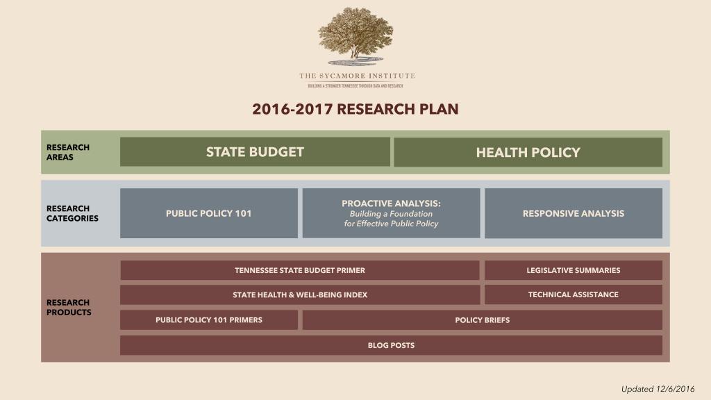 2016-2017 Research Plan