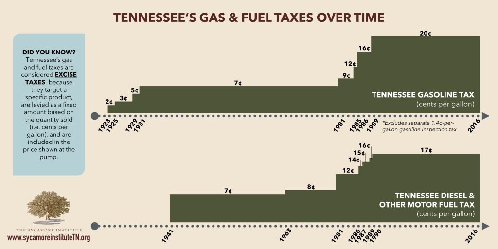 TN Gas Tax over Time
