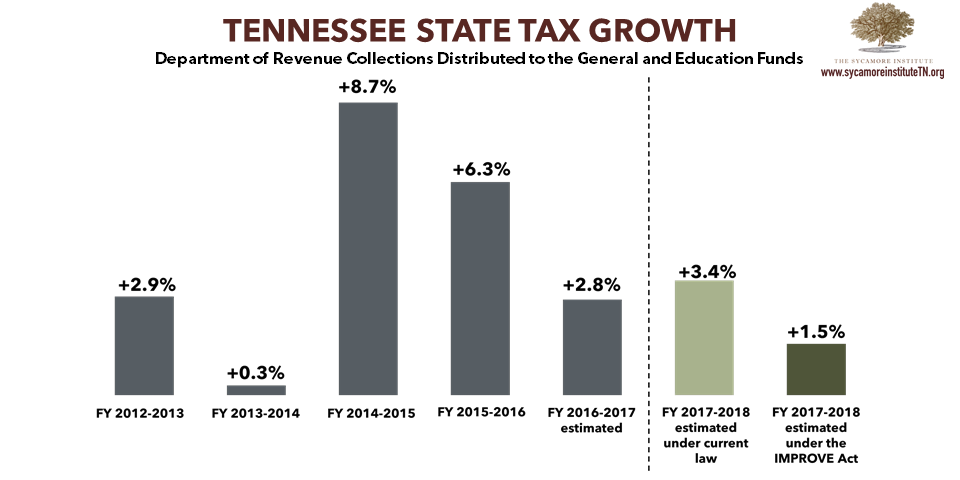 Annual Growth in TN State Tax Collections