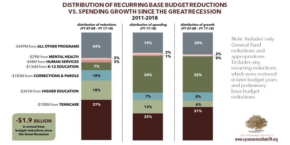 Base Budget Reductions vs Spending Growth