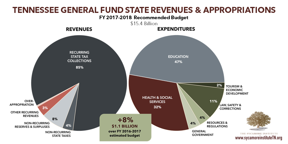 General Fund Revenues & Appropriations FY 2017-2018 Recommendation