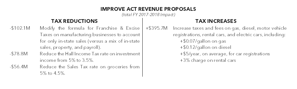 IMPROVE Act Revenue Proposals