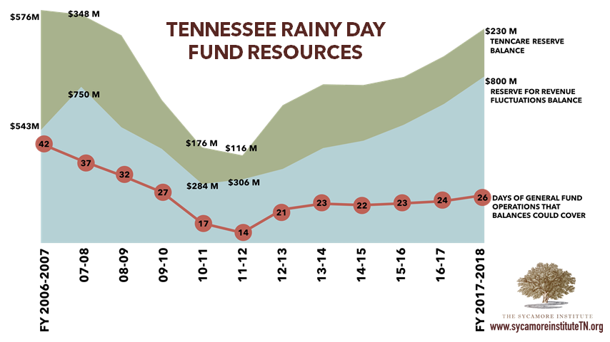 Rainy Day Fund Resources