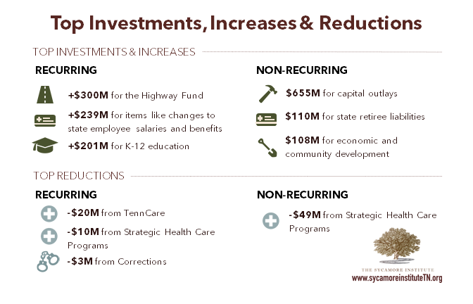 Top Investments Increases & Reductions - FY 2017-2018