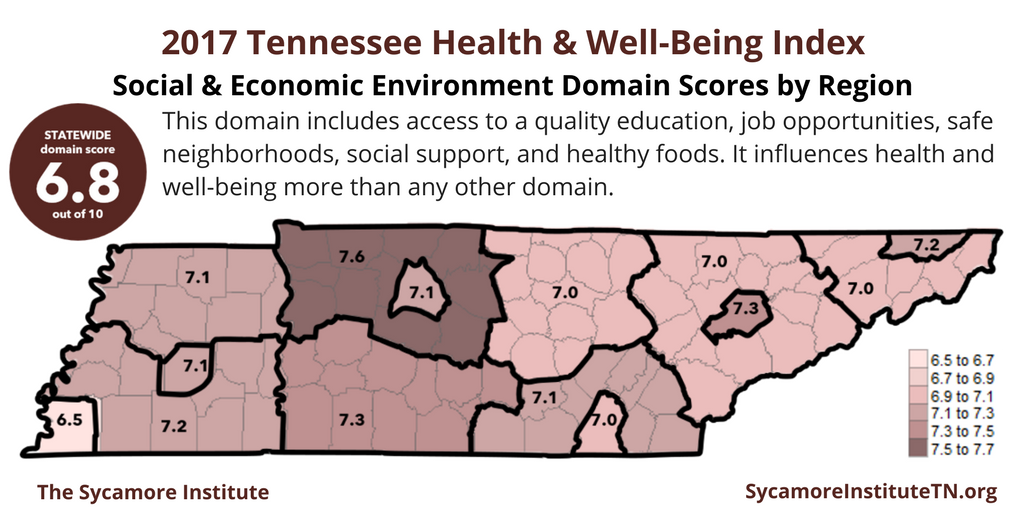2017 Tennessee Health & Well-Being Index Social & Economic Environment Domain Scores by Region