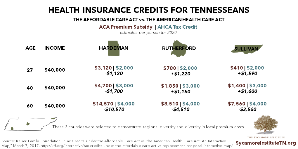 AHCA vs ACA Health Insurance Credits for Tennesseans