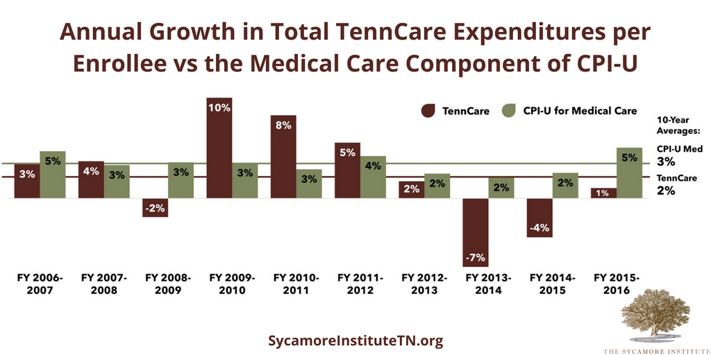 Annual Growth in Total TennCare Expenditures per Enrollee vs the Medical Care Component of CPI-U