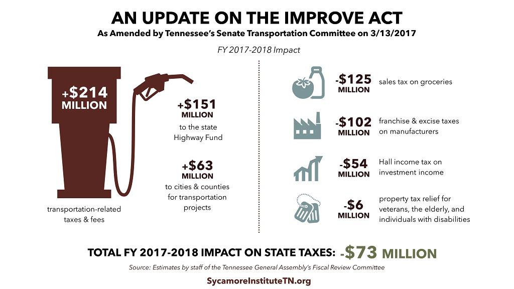 IMPROVE Act Senate compromise FY 17-18 Impact
