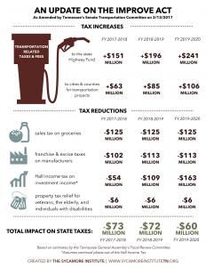 IMPROVE Act Senate compromise full infographic