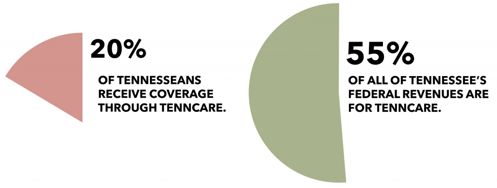 TennCare Coverage & Budget