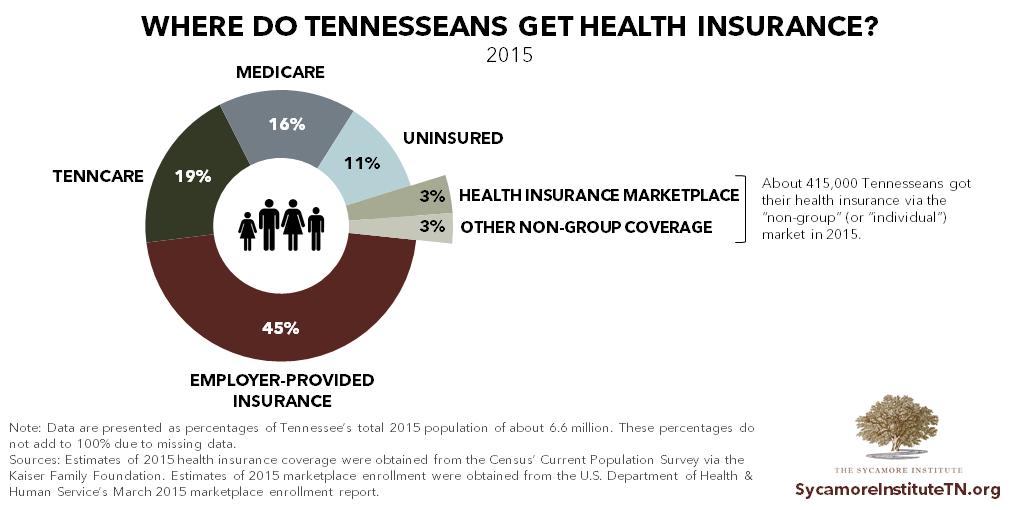 Where Do Tennesseans Get Their Health Insurance