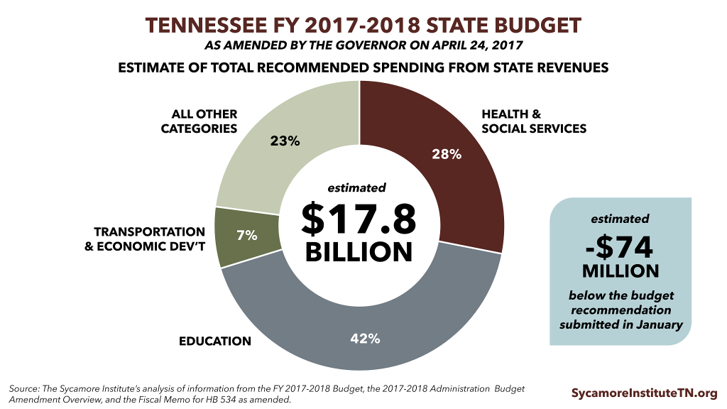 2017 Tennessee Budget Amendment