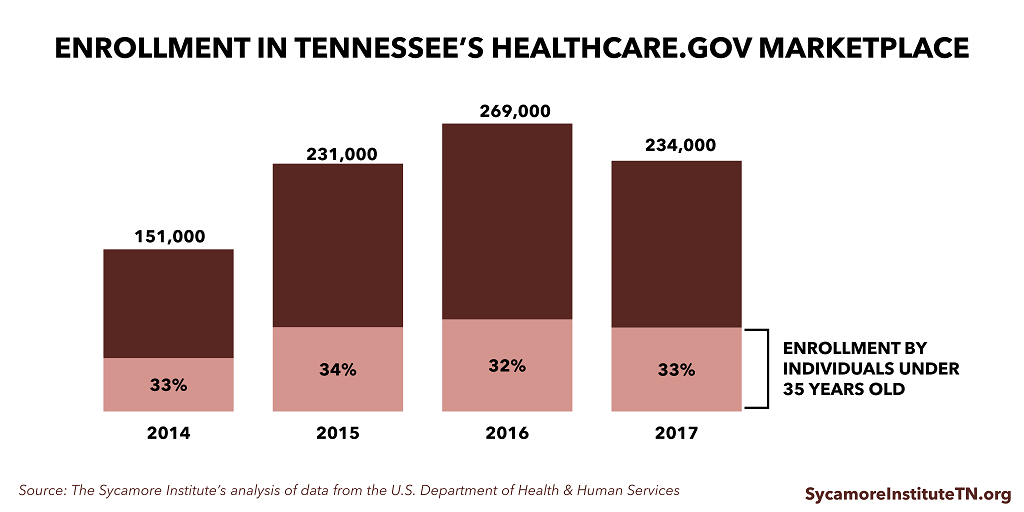 Enrollment in Tennessee's Healthcare.gov Marketplace