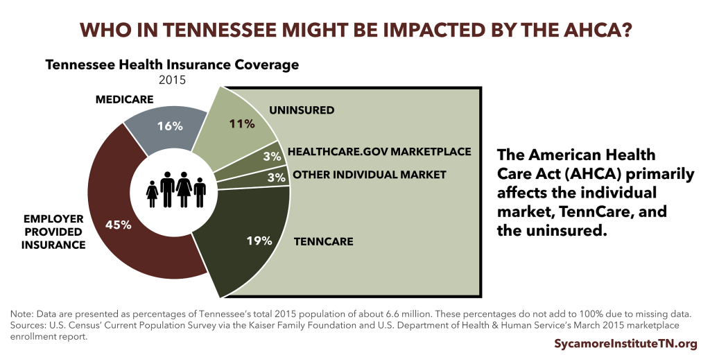 Who in Tennessee Might Be Impacted by the AHCA