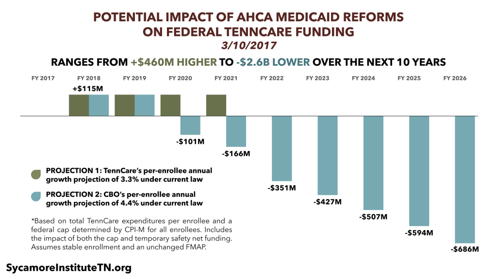 Potential Impact of AHCA Medicaid Reforms on Federal TennCare Funding