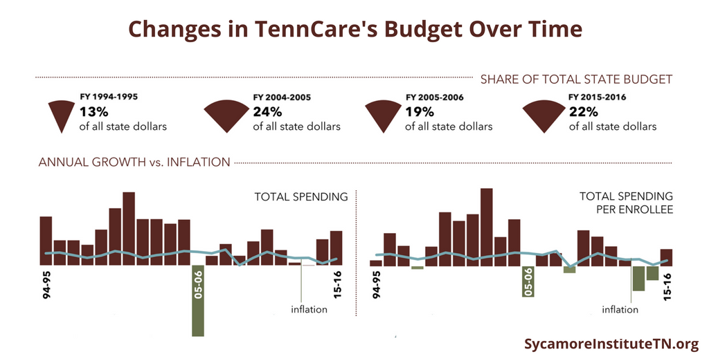Changes in TennCare's Budget Over Time