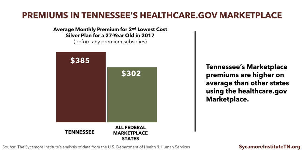 Premiums in Tennessee's Healthcare.gov Marketplace