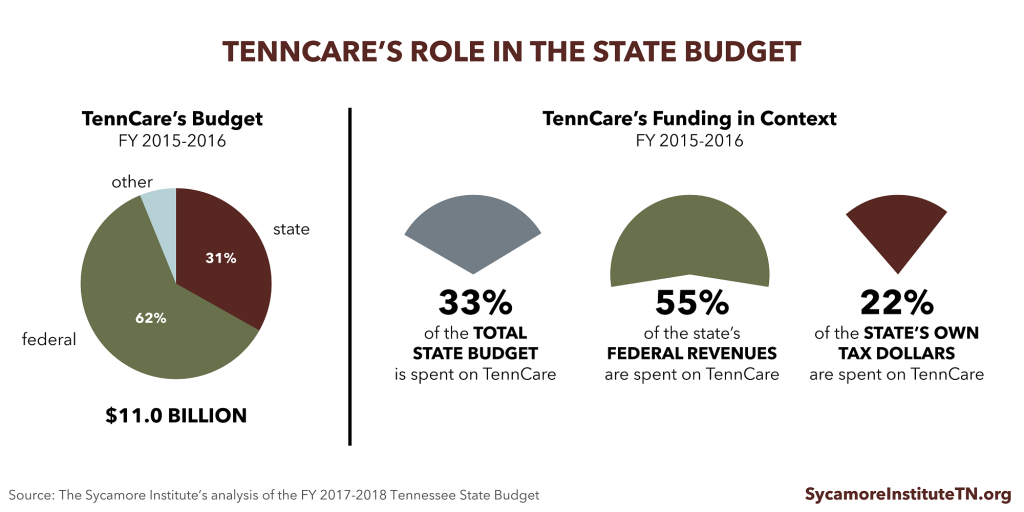 TennCare's Role in the State Budget