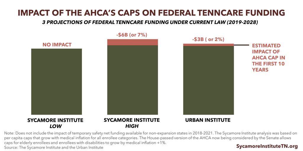 AHCA Cap Impact Projections