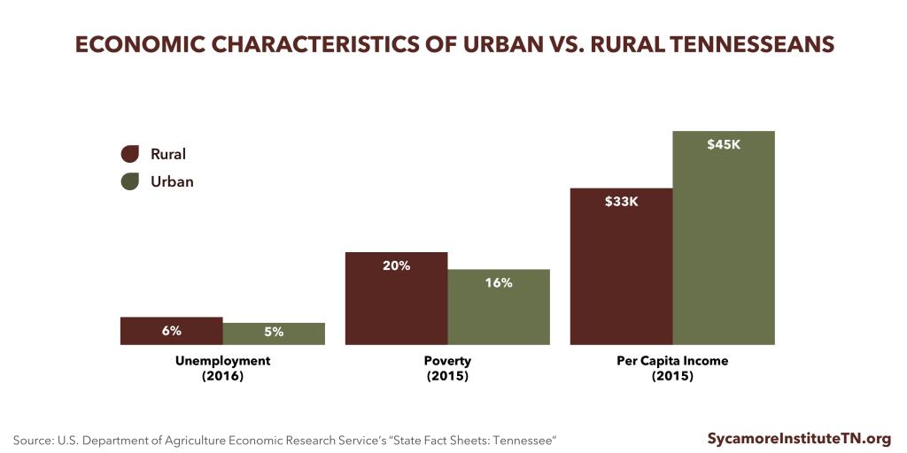 Rural Econ Characteristics