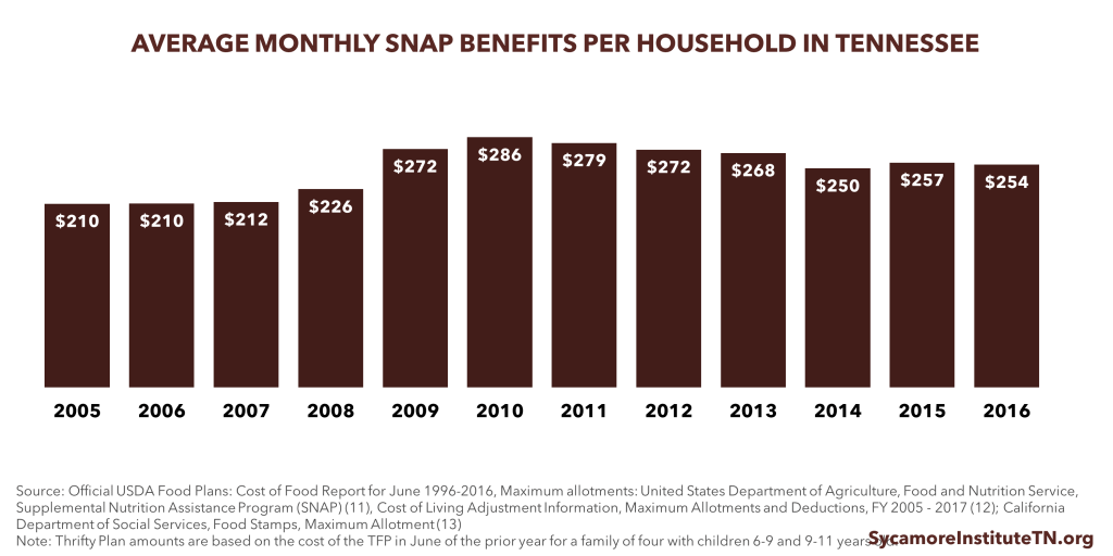 Average Monthly SNAP Benefits Per Household