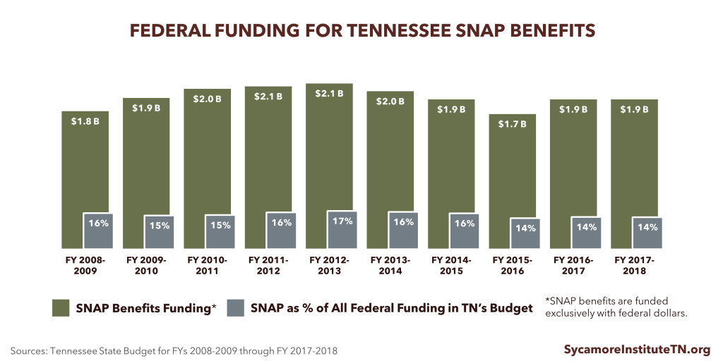 Federal Funding for Tennessee SNAP Benefits