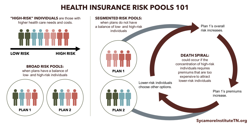 Health Insurance Risk Pools 101