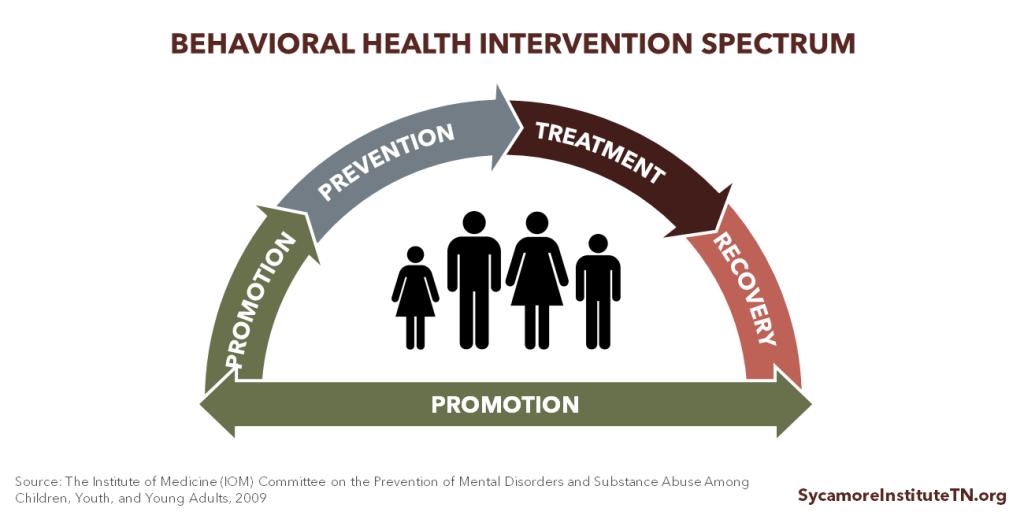 Behavioral Health Intervention Spectrum