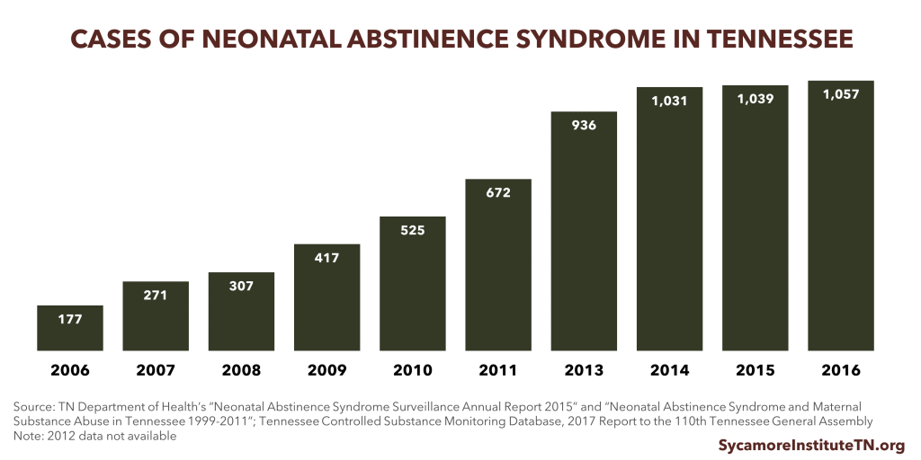 Cases of Neonatal Abstinence Syndrome in Tennessee