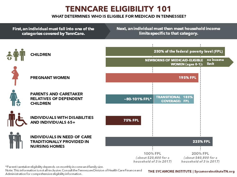 Medicaid Eligibility In Tennessee