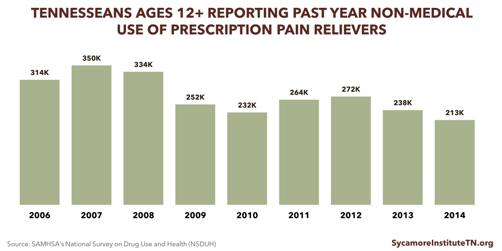 Non-Medical Use of Prescription Pain Relievers in TN
