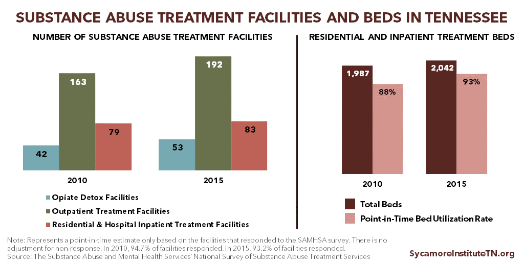 Substance Abuse Treatment Facilities and Beds in Tennessee