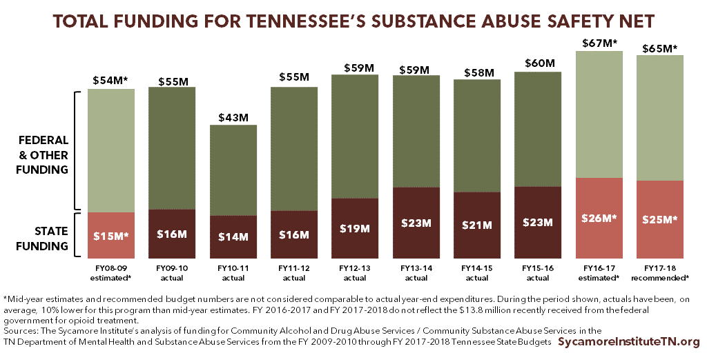 Total Funding for Tennessee's Substance Abuse Safety Net