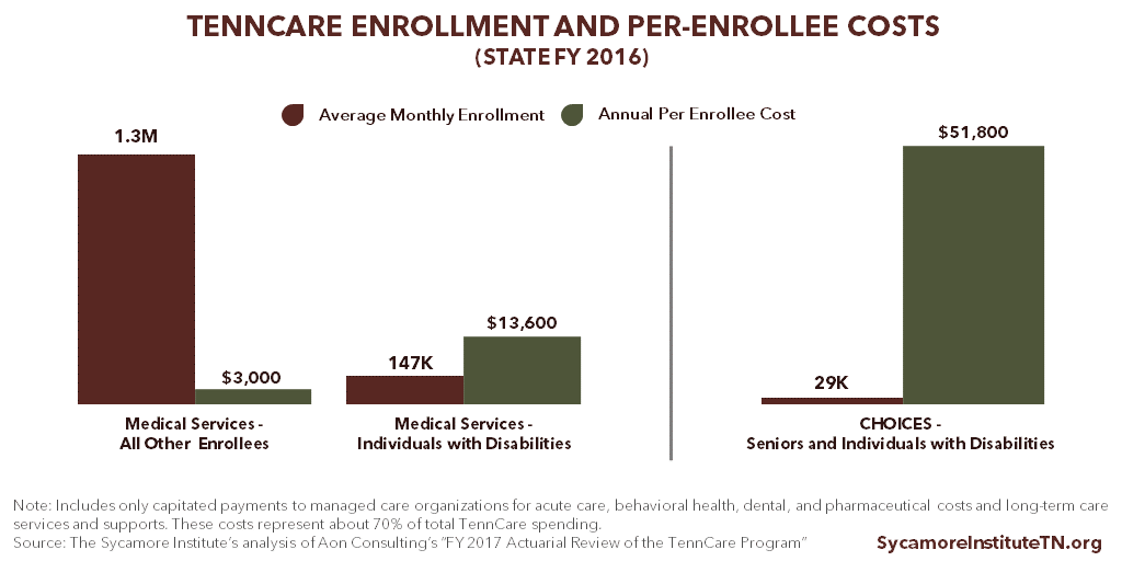 TennCare Enrollment and Per-Enrollee Costs