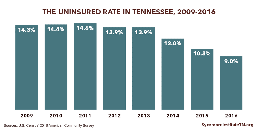 The Uninsured Rate in TN 2009-2016