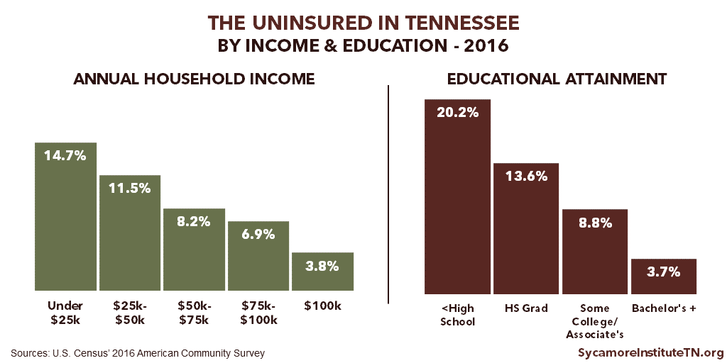 The Uninsured in TN by Income & Education - 2016