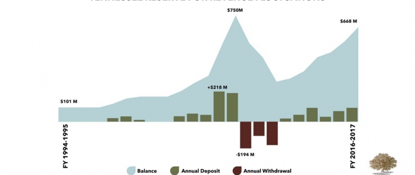 State Budget Surpluses, Rainy Day Funds, and Deficits