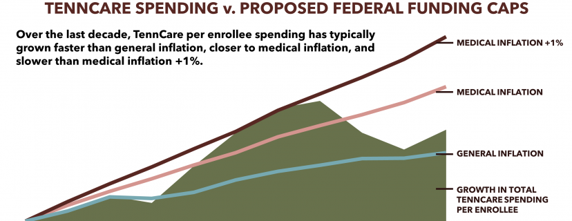 Comparing TennCare Spending Growth to the Caps Proposed by Congress