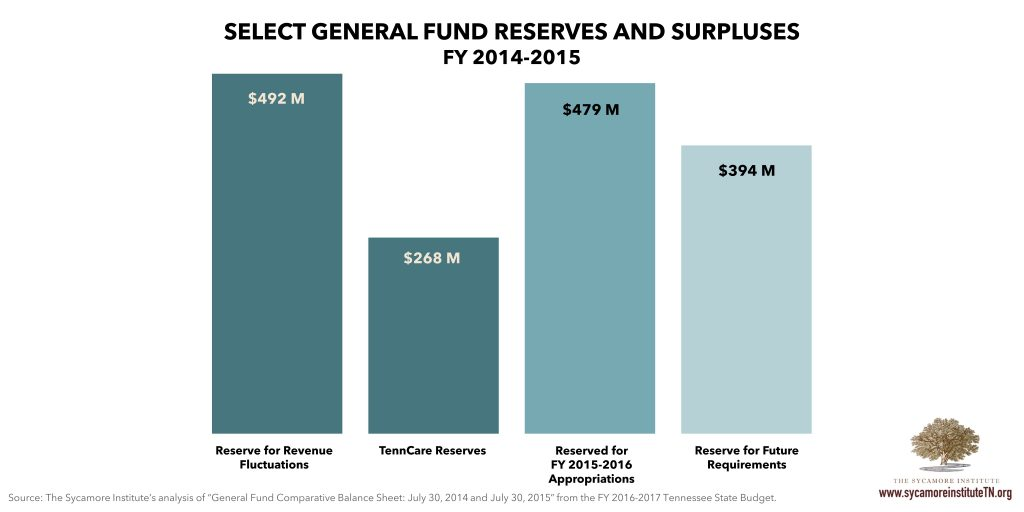 Select Tennessee Reserves and Surpluses