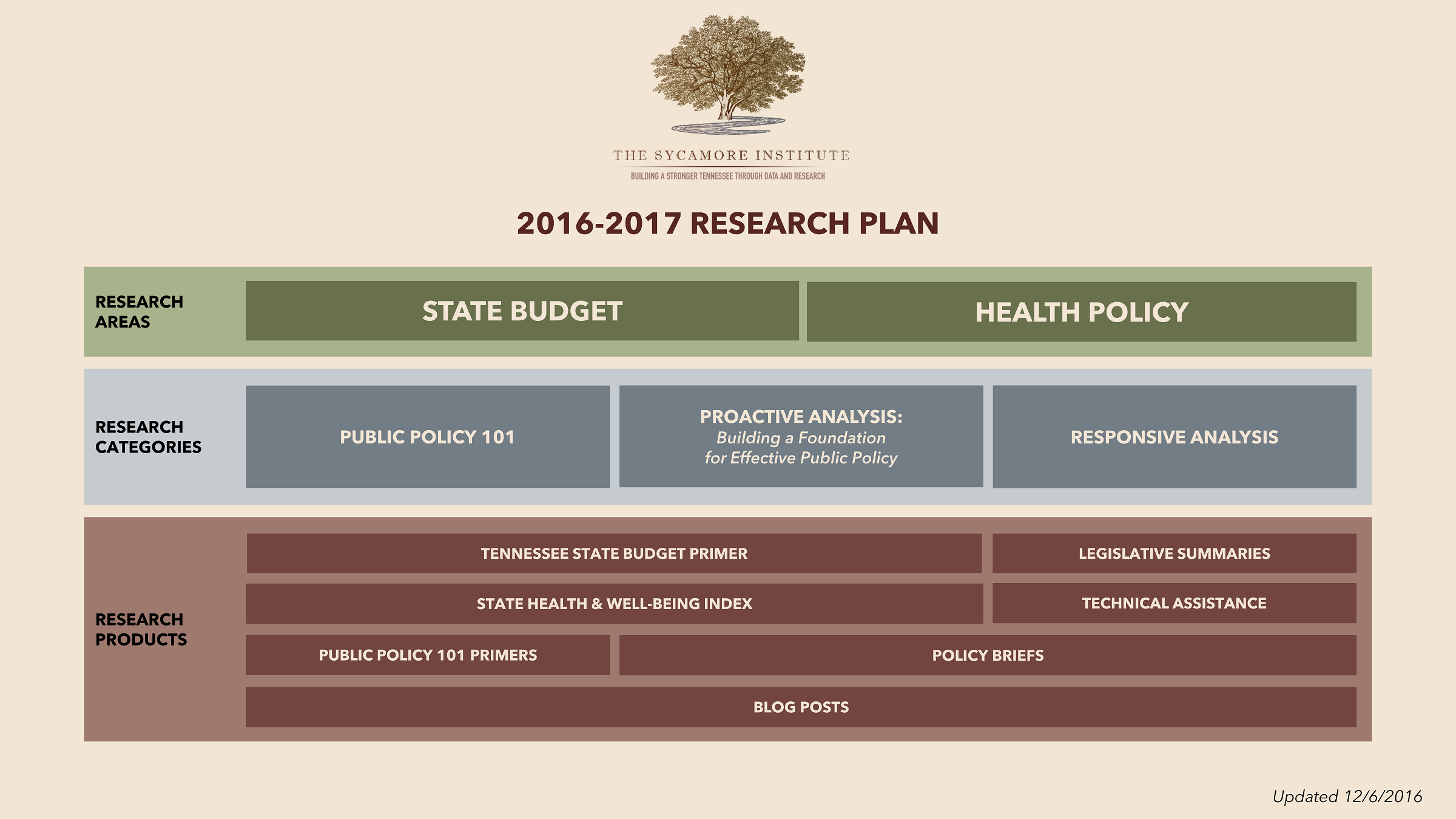 2016-2017 Research Plan