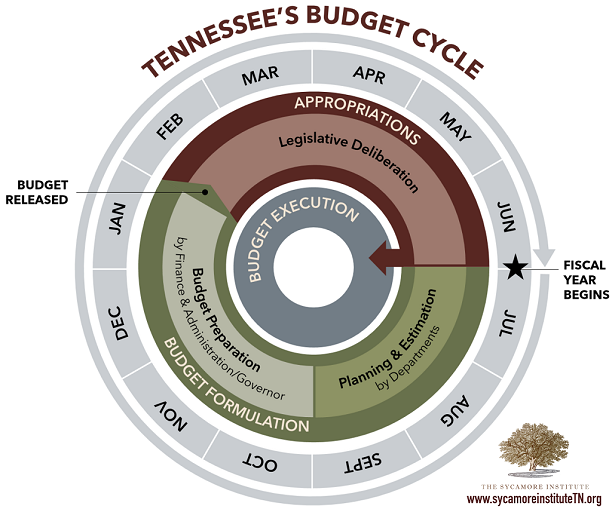 Tennessee's Budget Cycle