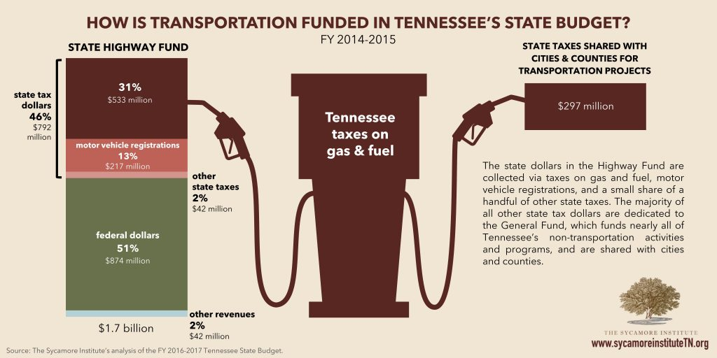 FY14-15 TN Highway Fund