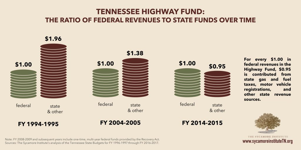 TN Highway Fund Fed to State Dollars