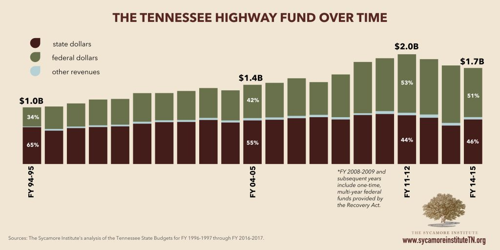 TN Highway Fund over Time