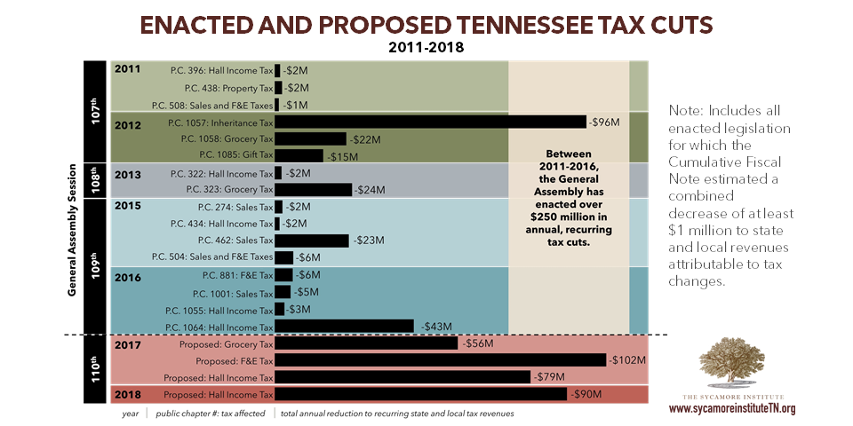 Enacted and Proposed Tax Cuts 2011-2018