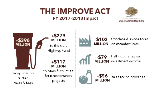 IMPROVE Act Impact FY 2017-2018