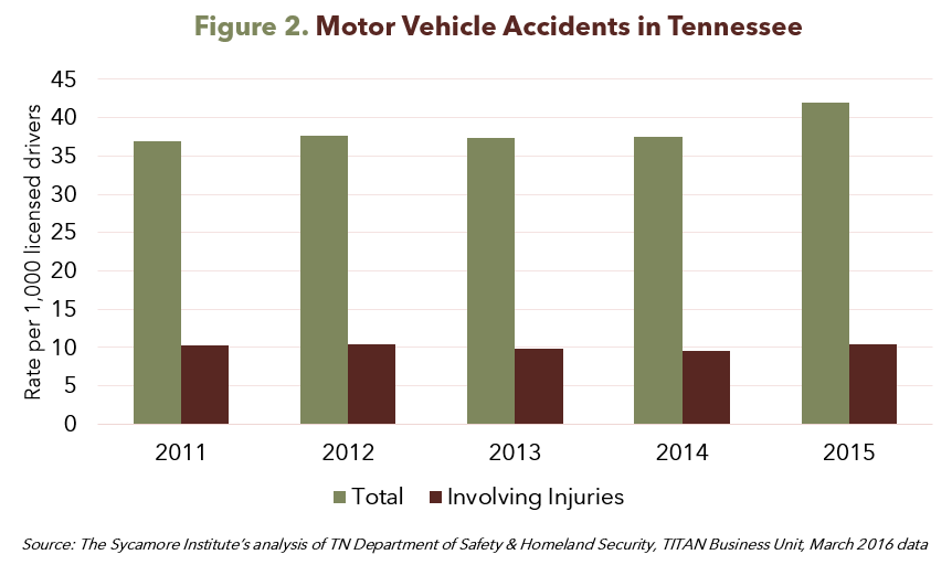Figure 2. Motor Vehicle Accidents in Tennessee