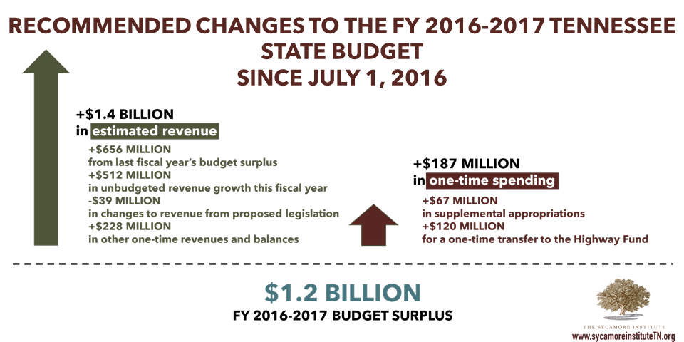 Recommended Changes to FY 2016-2017 Budget Since July 1 2016